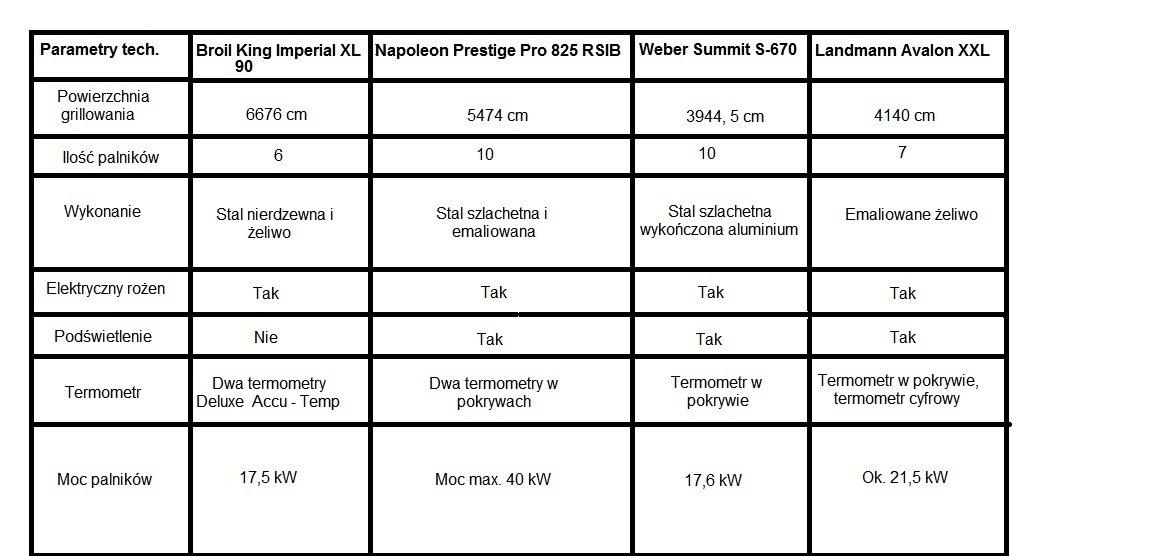 grill-tabelka-porownanie porównanie grilli