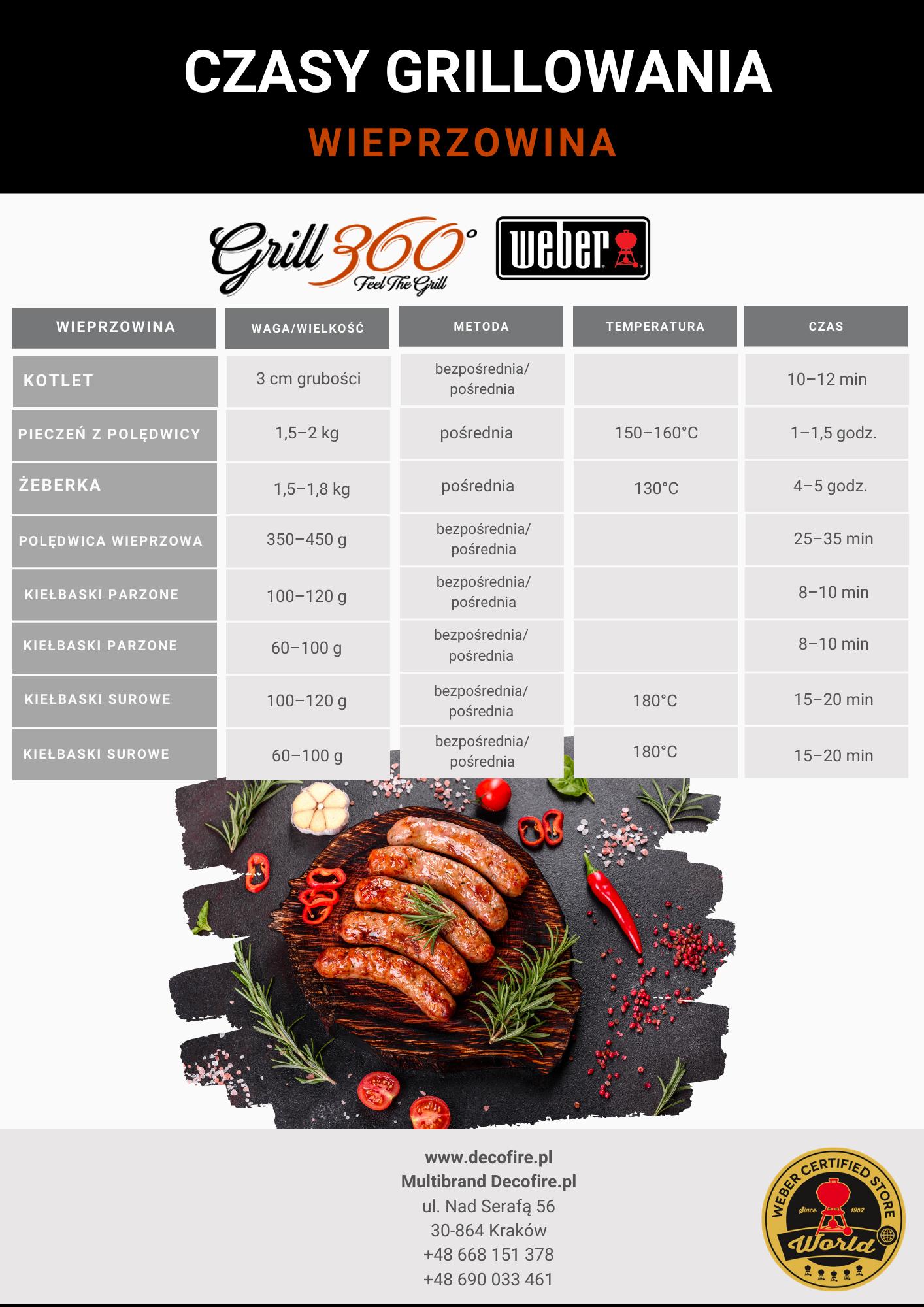 grillowanie wieprzowiny